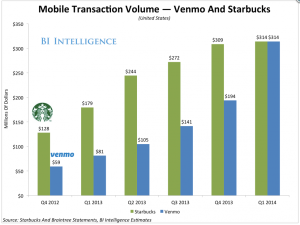 Venmo vs. Starbucks