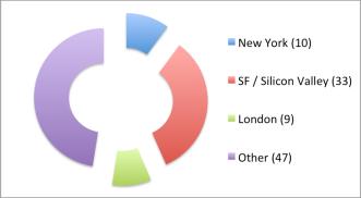 Geo Chart