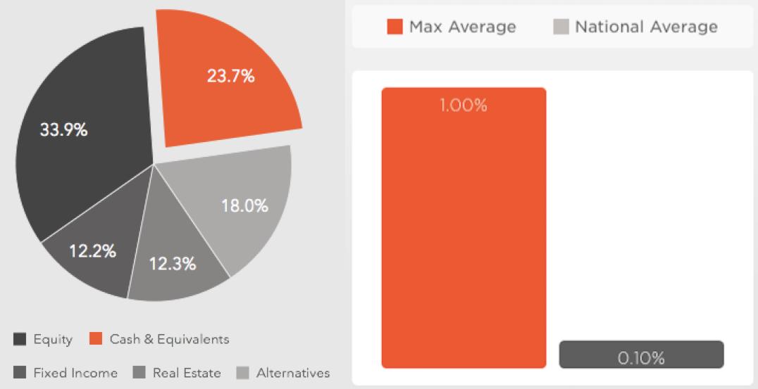 Percent Cash and Yield Advantage